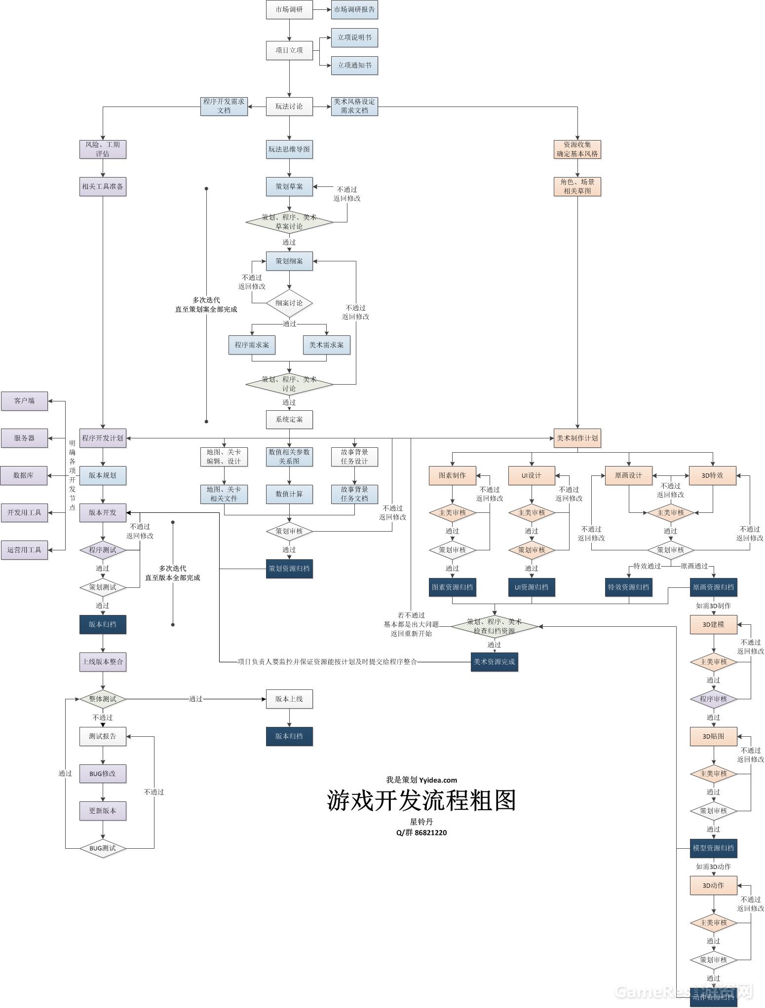 游戏开发流程图.png