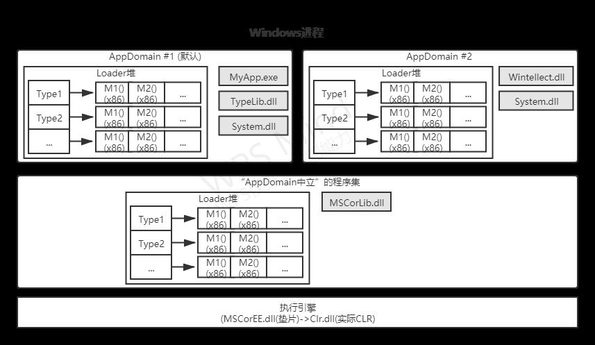 Windows进程.png
